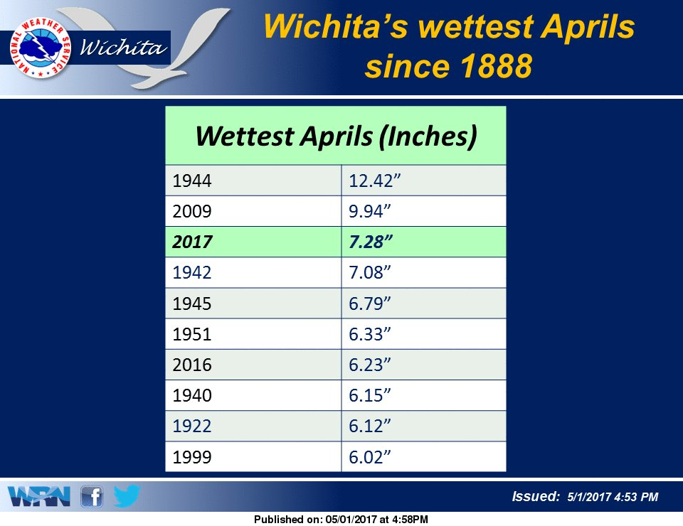 Wichita Record